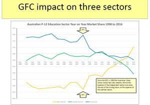 GFC-impact-on-three-sectors- Education Geographics