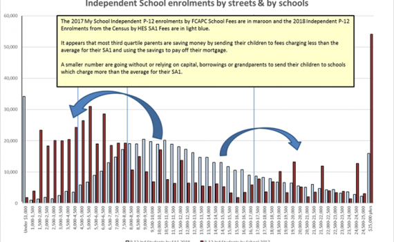 Independent School Enrolments By Streets and By Schools