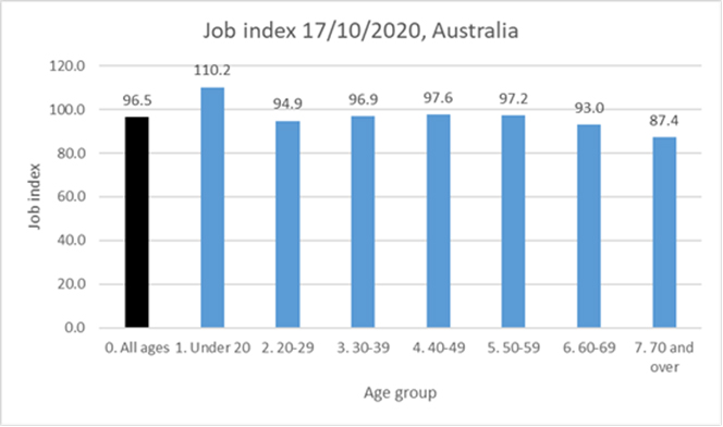 Job Index 17/10/2020, Australia-Even when we include Victoria in the national index numbers, the figure below, shows that workers less than 20 years of age now have more jobs than they did before Covid. By contrast, the big job losses by age deciles have been among workers aged 60 years and over.