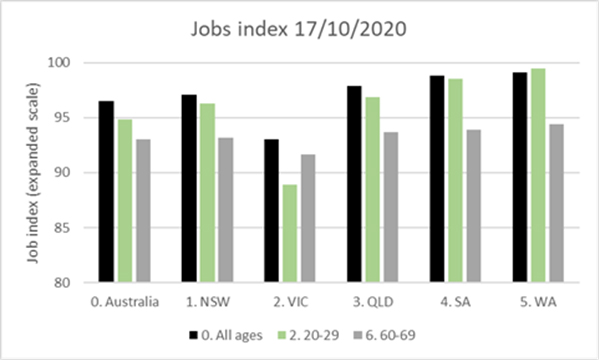 The figure below shows job losses for twenty something's are still quite pronounced in Victoria, as the recovery there from lockdowns has only just begun (fortunately).